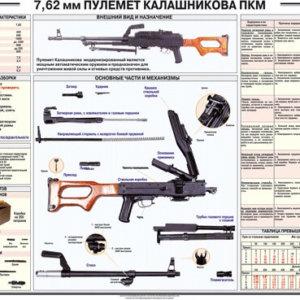 Плакат учебный Пулемет Калашникова ПКМ